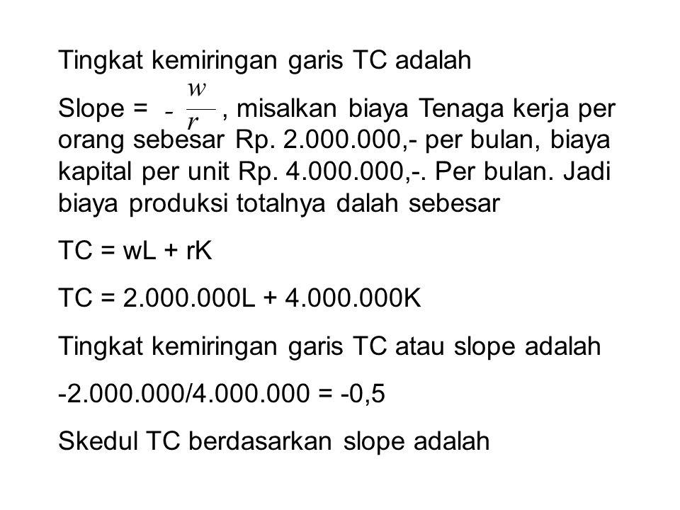 Tingkat kemiringan garis TC adalah Slope =, misalkan biaya Tenaga kerja per orang sebesar Rp. 2.000.000,- per bulan, biaya kapital per unit Rp. 4.000.
