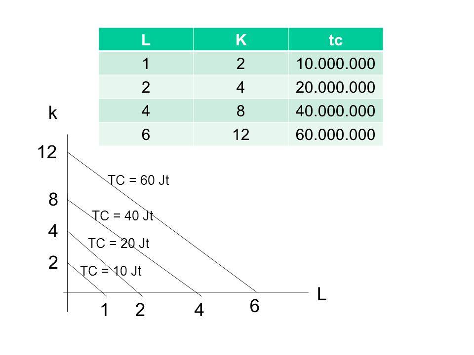 LKtc 1210.000.000 2420.000.000 4840.000.000 61260.000.000 k L 124 6 2 4 8 12 TC = 10 Jt TC = 20 Jt TC = 40 Jt TC = 60 Jt