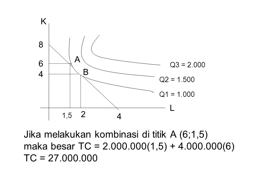 K L 2 4 6 Jika melakukan kombinasi di titik A (6;1,5) maka besar TC = 2.000.000(1,5) + 4.000.000(6) TC = 27.000.000 8 4 Q3 = 2.000 Q2 = 1.500 Q1 = 1.0