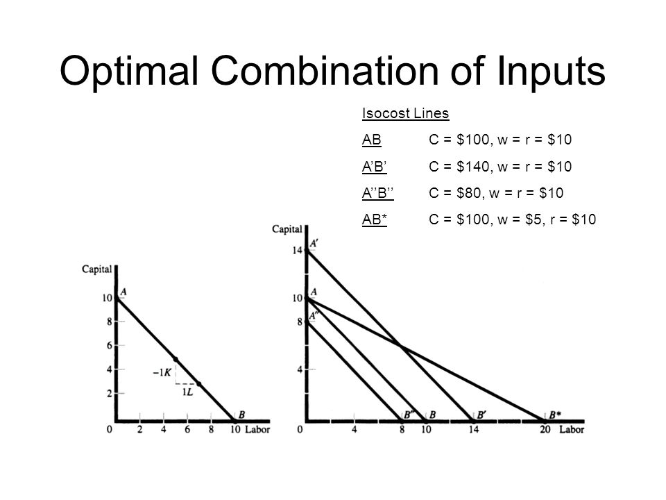 Optimal Combination of Inputs Isocost Lines ABC = $100, w = r = $10 A'B'C = $140, w = r = $10 A''B''C = $80, w = r = $10 AB*C = $100, w = $5, r = $10