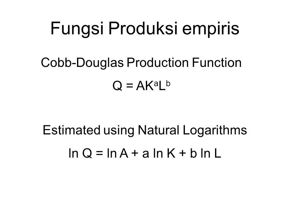 Fungsi Produksi empiris Cobb-Douglas Production Function Q = AK a L b Estimated using Natural Logarithms ln Q = ln A + a ln K + b ln L