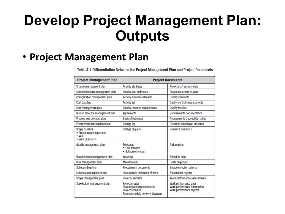Develop Project Management Plan: Outputs Project Management Plan