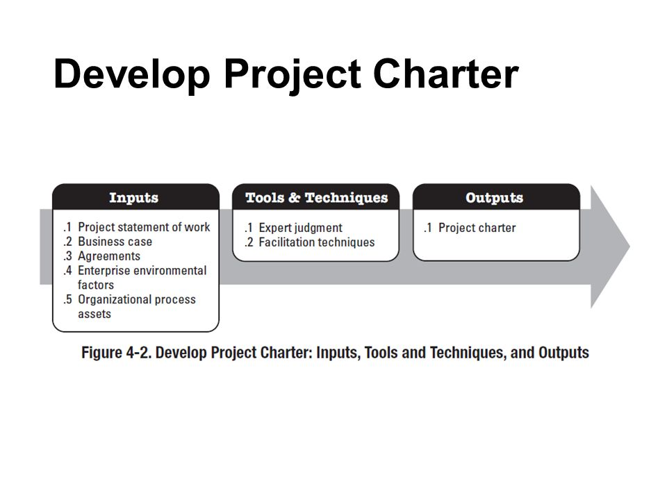 Outputs : Deliverable Produk unik dan diverifikasi, hasil, atau kemampuan untuk melakukan pelayanan yang mampu diproduksi untuk menyelesaikan proses, fase, atau proyek.