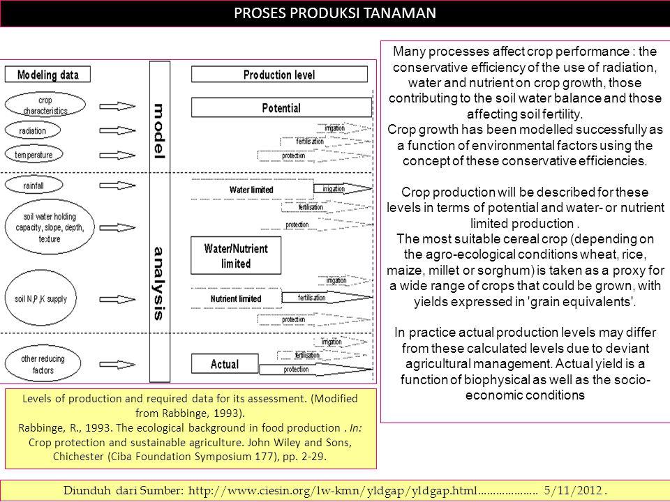 PROSES PRODUKSI TANAMAN Diunduh dari Sumber: http://www.ciesin.org/lw-kmn/yldgap/yldgap.html.................... 5/11/2012. Many processes affect crop