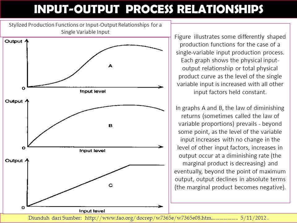 INPUT-OUTPUT PROCESS RELATIONSHIPS Diunduh dari Sumber: http://www.fao.org/docrep/w7365e/w7365e08.htm.................... 5/11/2012. Figure illustrate