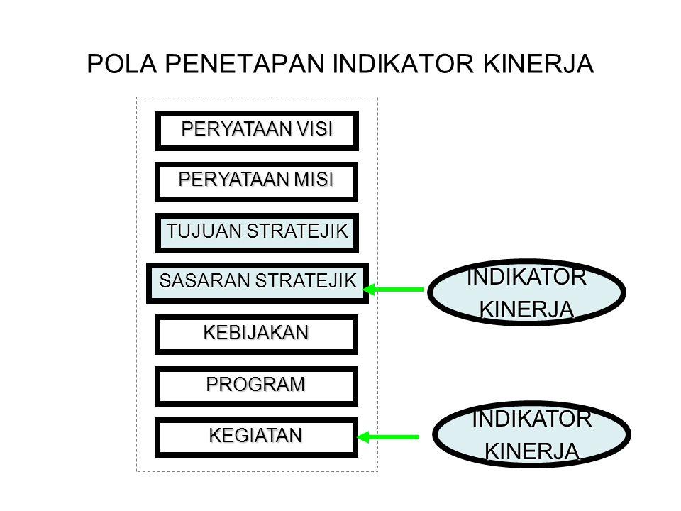 1 Pengukuran dan Evaluasi Kinerja
