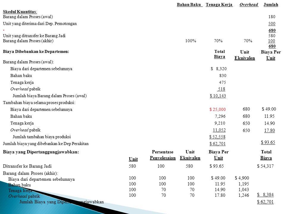 Bahan Baku Tenaga Kerja Overhead Jumlah Skedul Kuantitas: Barang dalam Proses (awal) 180 Unit yang diterima dari Dep. Pemotongan 500  680 Unit yang d