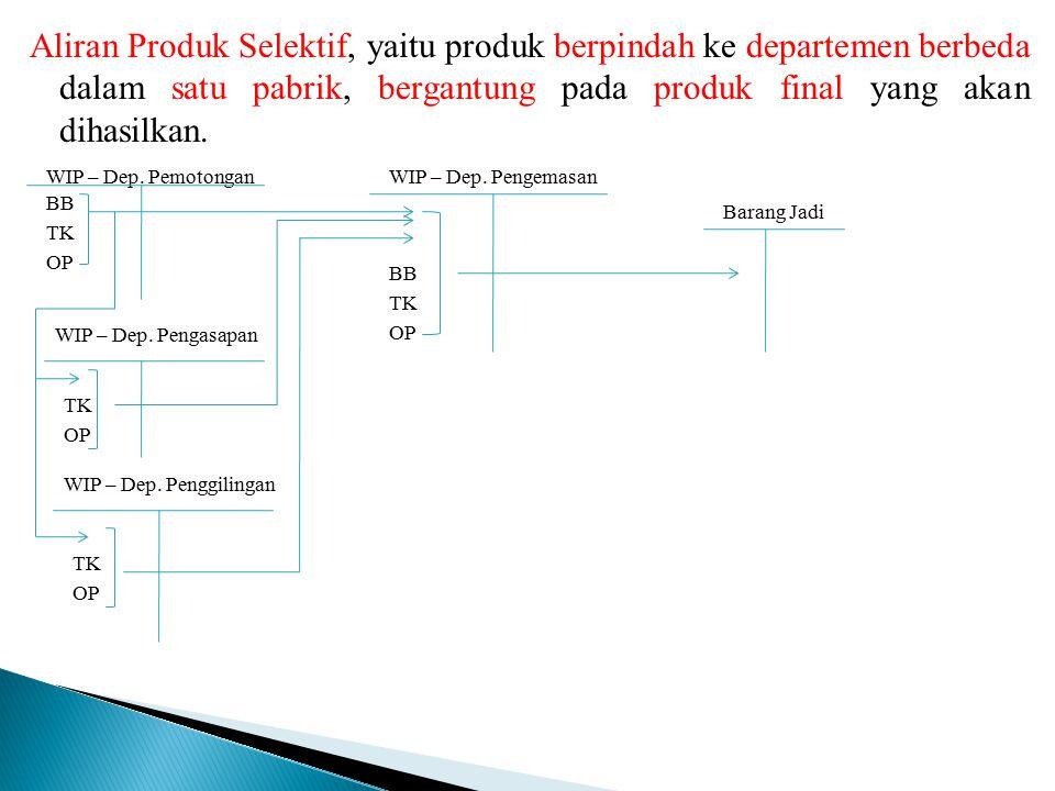 Aliran Produk Selektif, yaitu produk berpindah ke departemen berbeda dalam satu pabrik, bergantung pada produk final yang akan dihasilkan. WIP – Dep.