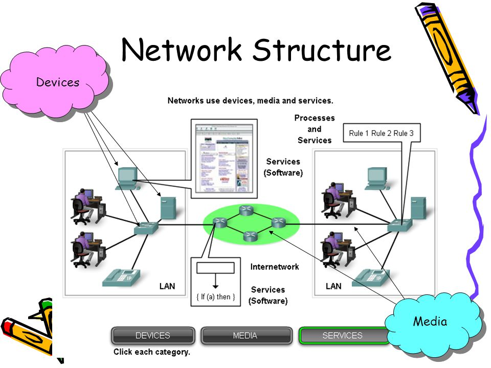 4/19/201512 Network Structure Media Devices