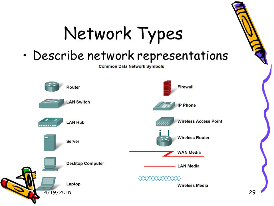 4/19/201529 Network Types Describe network representations