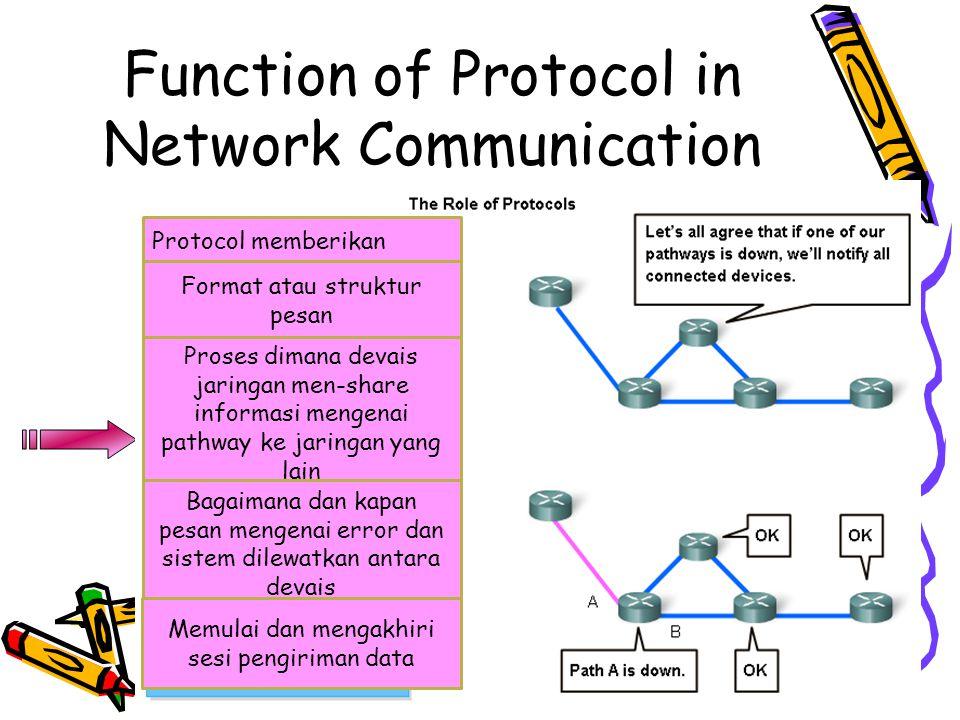 4/19/201540 Function of Protocol in Network Communication 4/19/2015 Protocol memberikan Format atau struktur pesan Proses dimana devais jaringan men-share informasi mengenai pathway ke jaringan yang lain Bagaimana dan kapan pesan mengenai error dan sistem dilewatkan antara devais Memulai dan mengakhiri sesi pengiriman data