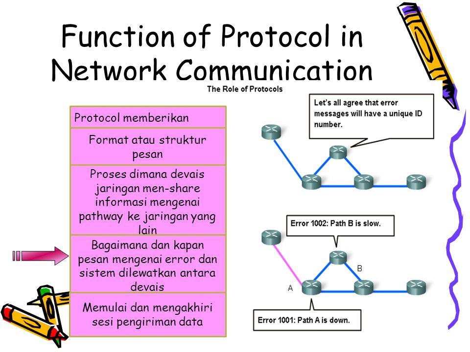 4/19/201541 Function of Protocol in Network Communication 4/19/2015 Protocol memberikan Format atau struktur pesan Proses dimana devais jaringan men-share informasi mengenai pathway ke jaringan yang lain Bagaimana dan kapan pesan mengenai error dan sistem dilewatkan antara devais Memulai dan mengakhiri sesi pengiriman data