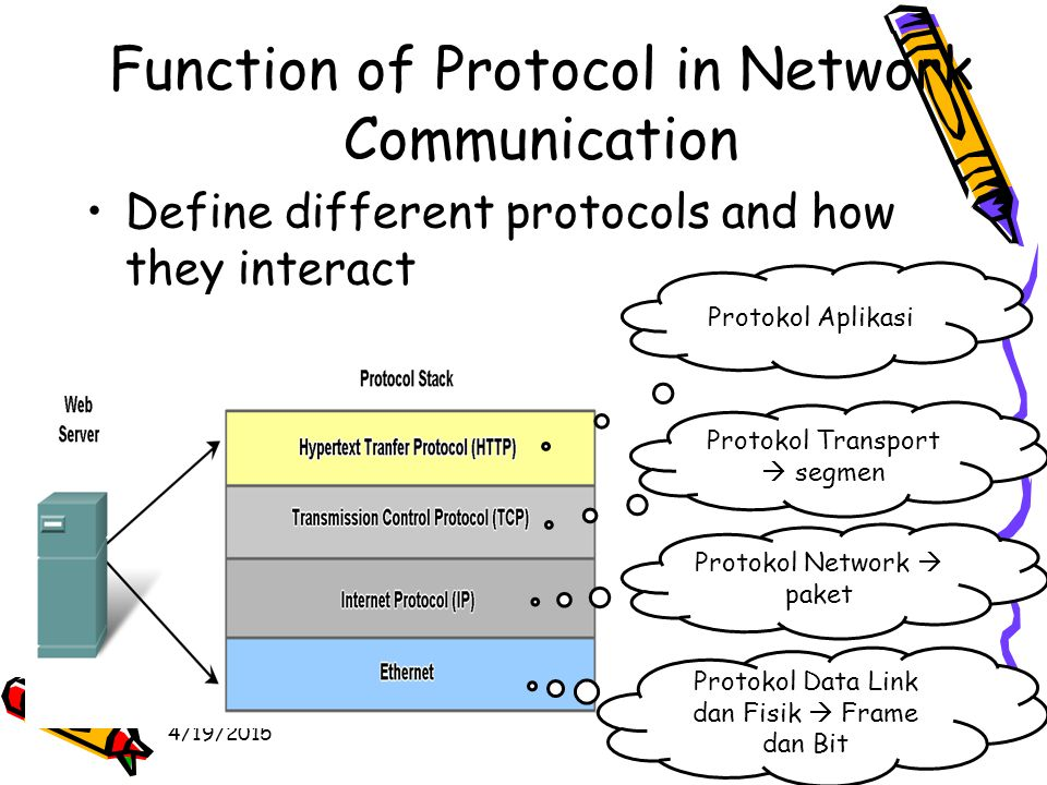 4/19/201546 Function of Protocol in Network Communication Define different protocols and how they interact Protokol Aplikasi Protokol Transport  segmen Protokol Network  paket Protokol Data Link dan Fisik  Frame dan Bit