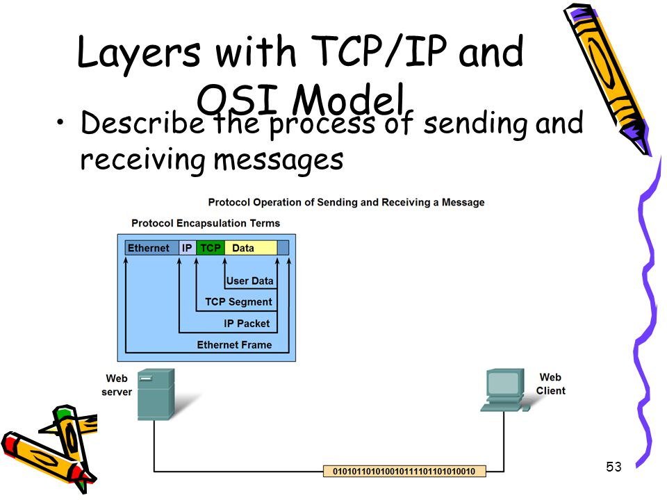 4/19/201553 Layers with TCP/IP and OSI Model Describe the process of sending and receiving messages