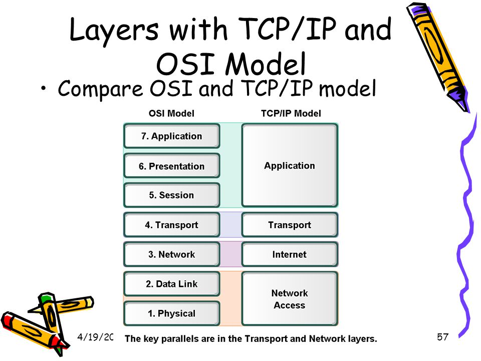 4/19/201557 Layers with TCP/IP and OSI Model Compare OSI and TCP/IP model