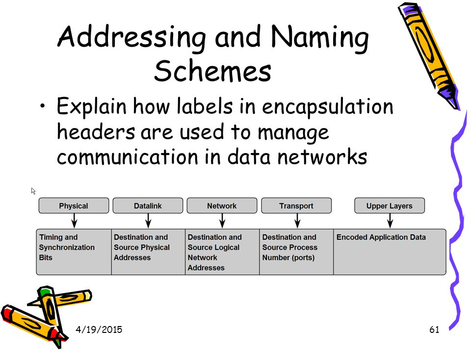 4/19/201561 Addressing and Naming Schemes Explain how labels in encapsulation headers are used to manage communication in data networks
