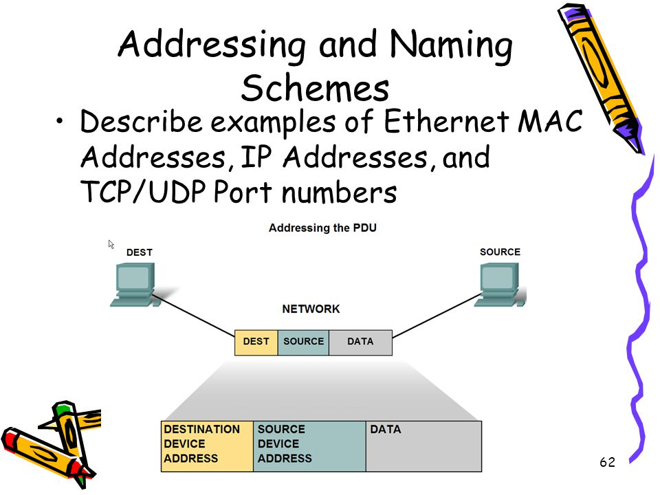 4/19/201562 Addressing and Naming Schemes Describe examples of Ethernet MAC Addresses, IP Addresses, and TCP/UDP Port numbers