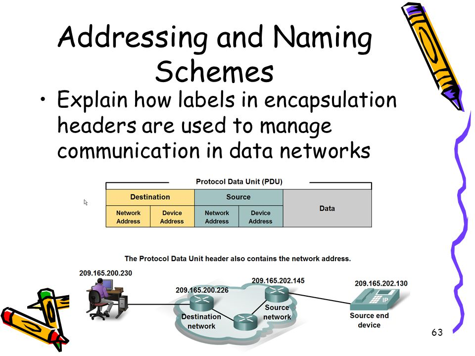 4/19/201563 Addressing and Naming Schemes Explain how labels in encapsulation headers are used to manage communication in data networks