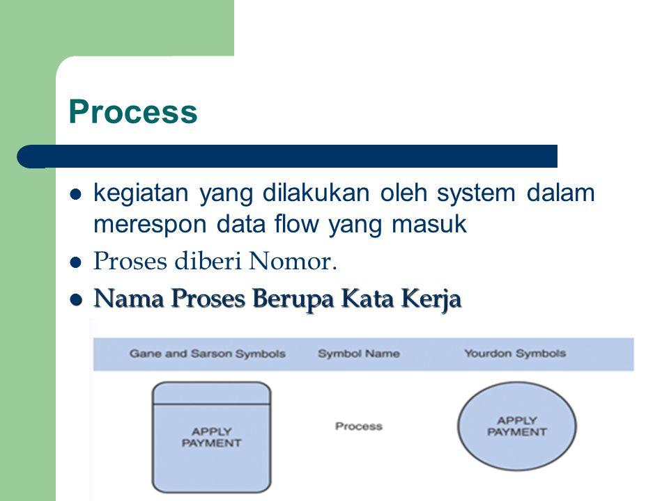Process kegiatan yang dilakukan oleh system dalam merespon data flow yang masuk Proses diberi Nomor. Nama Proses Berupa Kata Kerja Nama Proses Berupa
