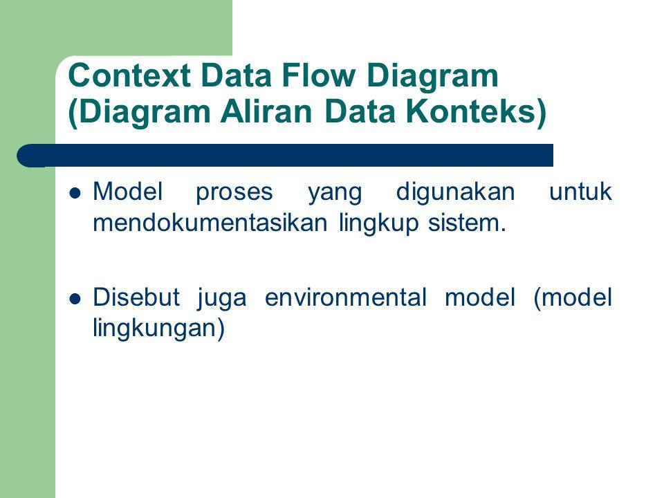 Context Data Flow Diagram (Diagram Aliran Data Konteks) Model proses yang digunakan untuk mendokumentasikan lingkup sistem. Disebut juga environmental