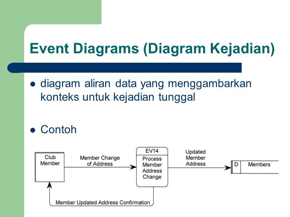 Event Diagrams (Diagram Kejadian) diagram aliran data yang menggambarkan konteks untuk kejadian tunggal Contoh