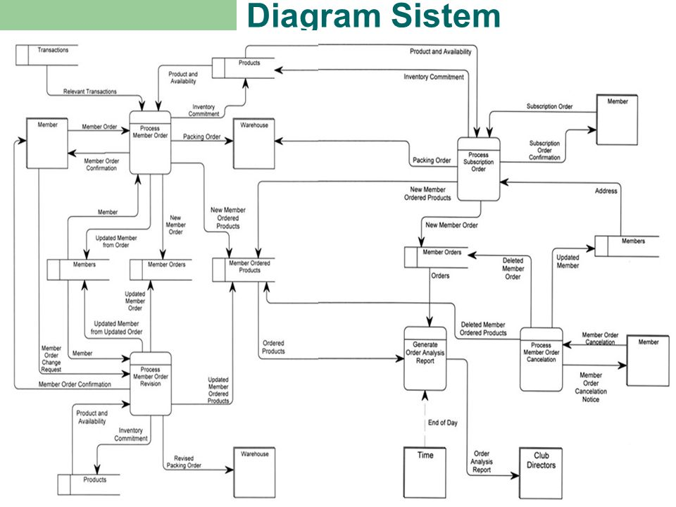 Diagram Sistem