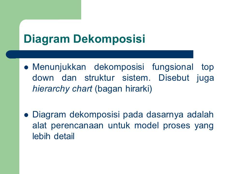 Diagram Dekomposisi Menunjukkan dekomposisi fungsional top down dan struktur sistem. Disebut juga hierarchy chart (bagan hirarki) Diagram dekomposisi