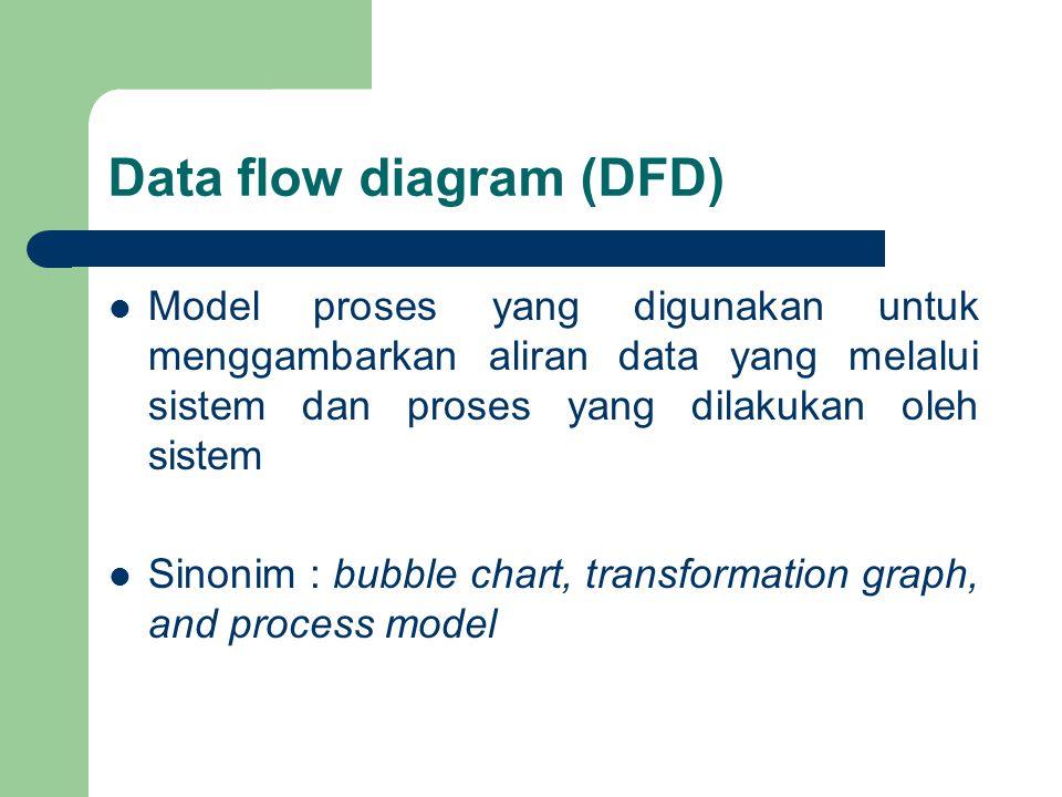Data flow diagram (DFD) Model proses yang digunakan untuk menggambarkan aliran data yang melalui sistem dan proses yang dilakukan oleh sistem Sinonim