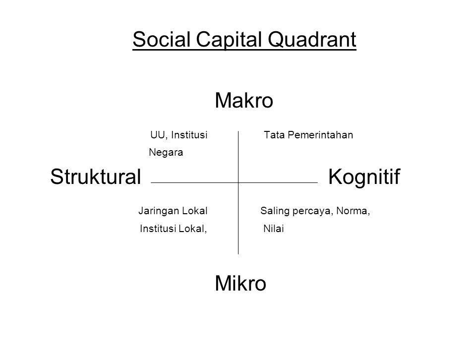 Social Capital Quadrant Makro UU, Institusi Tata Pemerintahan Negara Struktural Kognitif Jaringan Lokal Saling percaya, Norma, Institusi Lokal, Nilai Mikro
