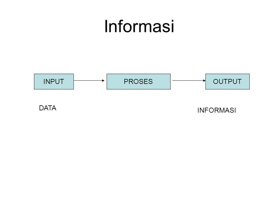 Informasi INPUTPROSESOUTPUT DATA INFORMASI