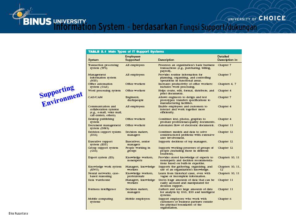 Bina Nusantara Information System – berdasarkan Fungsi Support/dukungan Supporting Environment