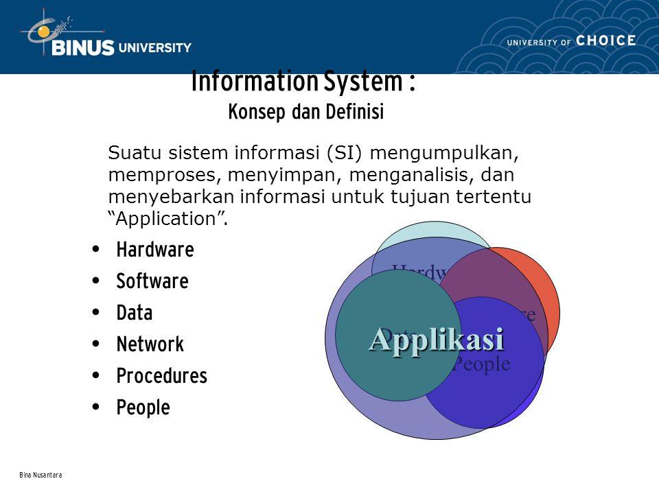 Bina Nusantara Sistem Informasi – kegunanaan/manfaat utama Data – Deskripsi Elementer dari sesuatu (things), kejadian (events), aktivitas(activities), dan transakasi2 yang dicatat, diklasifikasikan, dan disimpan tetapi tidak diorganisasikan untuk menyampaikan satupun makna Informasi – Data yang sudah diorganisasikan sehingga mereka mempunai arti dan nilai bagi sipenerima Pengetahuan/Knowledge – Informasi yang telah diorganisasikan dan diolah untuk menyampaikan pemahaman, pengalaman dan ekspertis jika digunakan untuk satu masalah atau aktivitas saat ini.