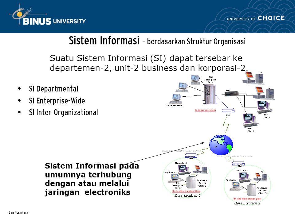 Bina Nusantara Information System – berdasarkan Fungsi (Departemen) Operations Accounting Finance Marketing Human resources Suatu Sistem informasi (SI) mendukung setiap departemen dalam korporasi.
