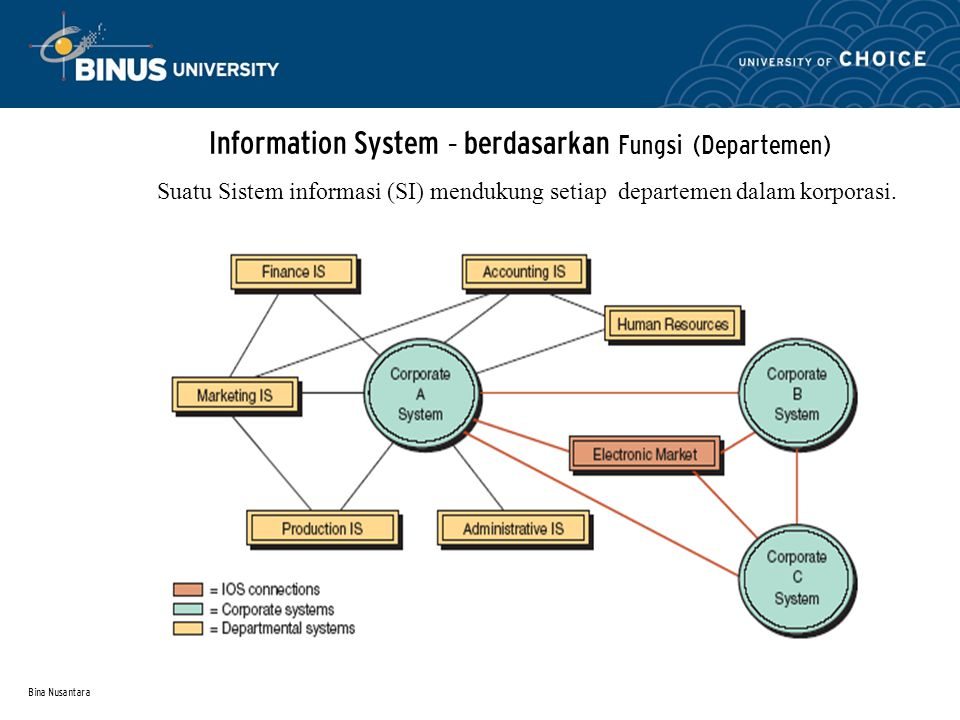 Bina Nusantara Perluas cakupan dengan memasukkan Lingkungan eksternal – Upstream supply chain Termasuk pemasok-2 lapisan pertama dari organisasi dan para pemasok2nya.
