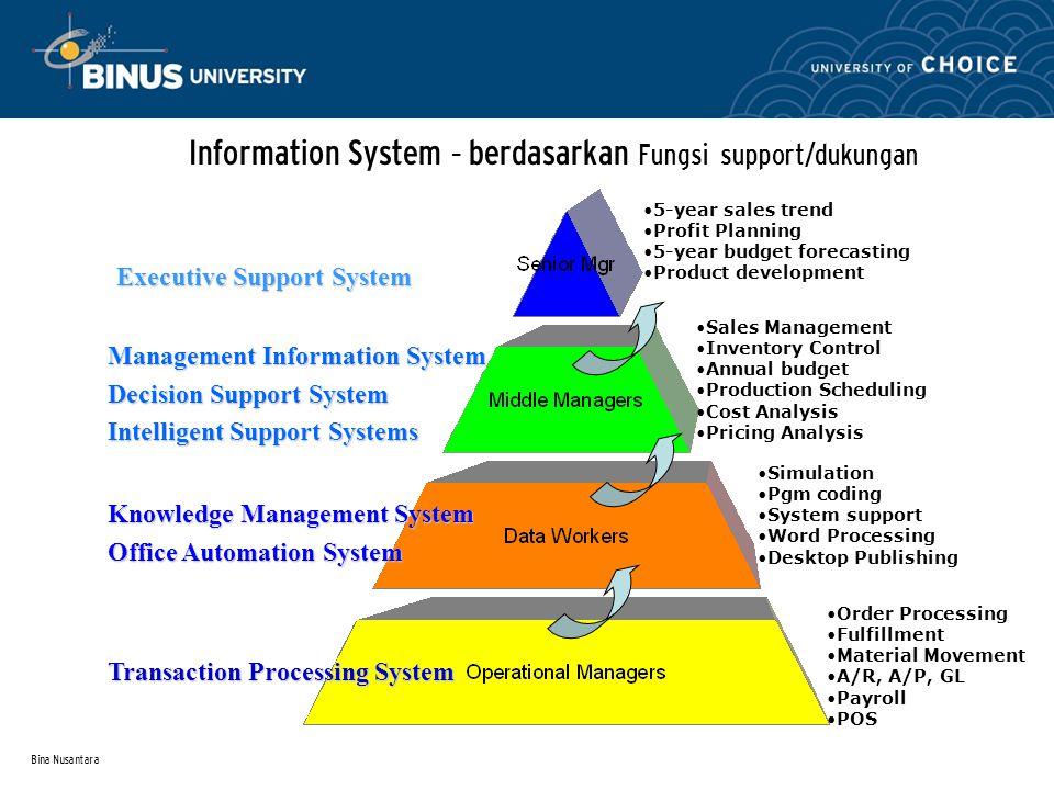Bina Nusantara Perluas cakupan kita dengan memasukkan lingkungan Eksternal Komponen dari Supply Chain