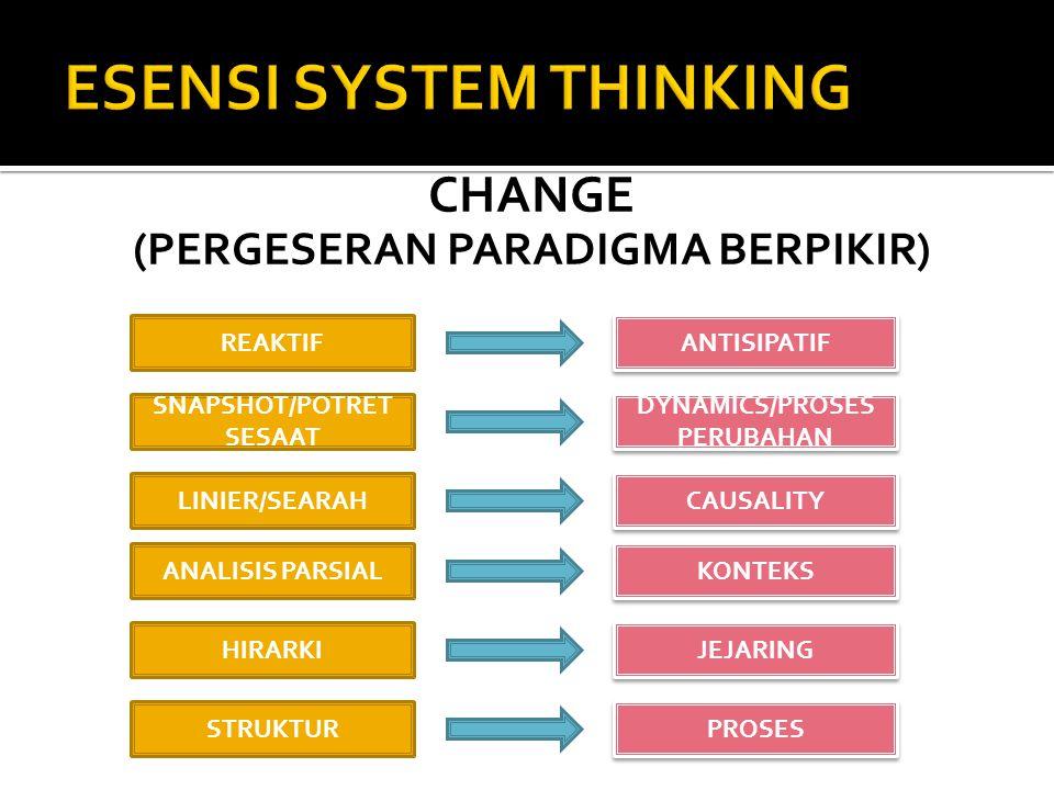 CHANGE (PERGESERAN PARADIGMA BERPIKIR) REAKTIF SNAPSHOT/POTRET SESAAT LINIER/SEARAH ANALISIS PARSIAL HIRARKI STRUKTUR ANTISIPATIF DYNAMICS/PROSES PERU