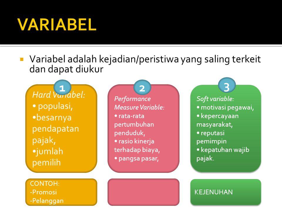  Variabel adalah kejadian/peristiwa yang saling terkeit dan dapat diukur Hard Variabel: populasi, besarnya pendapatan pajak, jumlah pemilih Performan