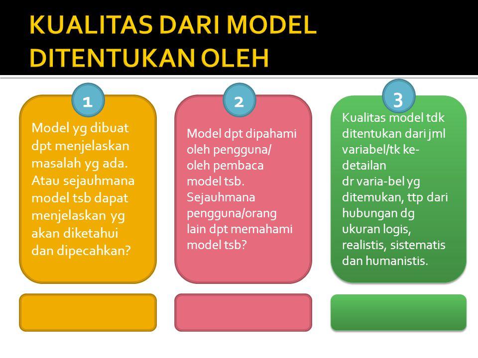 Model yg dibuat dpt menjelaskan masalah yg ada. Atau sejauhmana model tsb dapat menjelaskan yg akan diketahui dan dipecahkan? Model dpt dipahami oleh