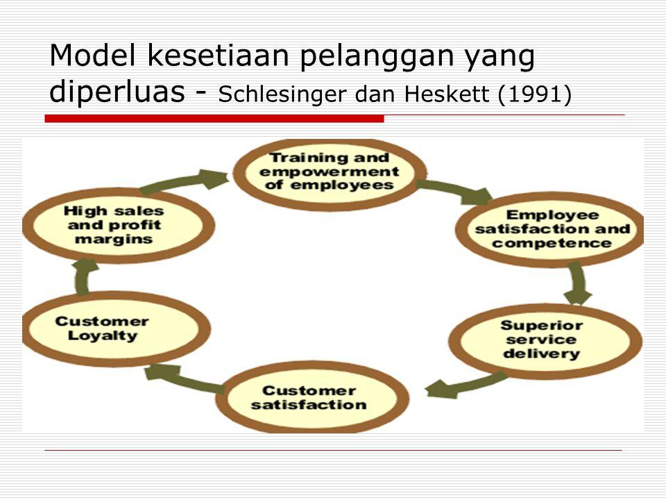 Model kesetiaan pelanggan yang diperluas - Schlesinger dan Heskett (1991)