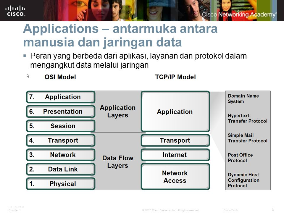 ITE PC v4.0 Chapter 1 5 © 2007 Cisco Systems, Inc. All rights reserved.Cisco Public Applications – antarmuka antara manusia dan jaringan data  Peran