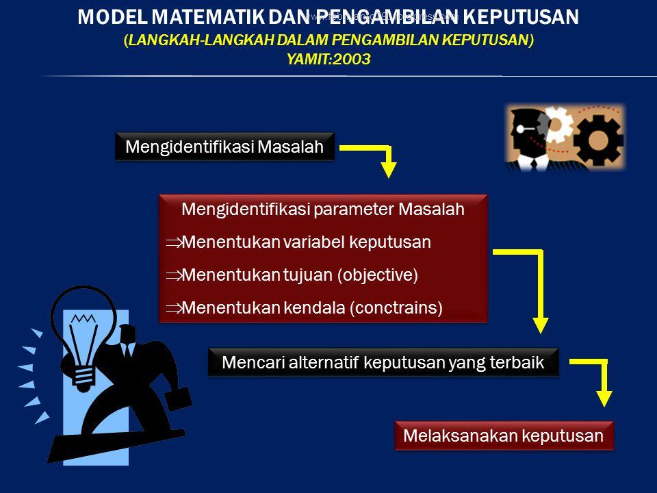 MODEL MATEMATIK DAN PENGAMBILAN KEPUTUSAN (LANGKAH-LANGKAH DALAM PENGAMBILAN KEPUTUSAN) YAMIT:2003 Mengidentifikasi Masalah Mengidentifikasi parameter Masalah  Menentukan variabel keputusan  Menentukan tujuan (objective)  Menentukan kendala (conctrains) Mengidentifikasi parameter Masalah  Menentukan variabel keputusan  Menentukan tujuan (objective)  Menentukan kendala (conctrains) Mencari alternatif keputusan yang terbaik Melaksanakan keputusan www.febriyanto79.wordpress.com