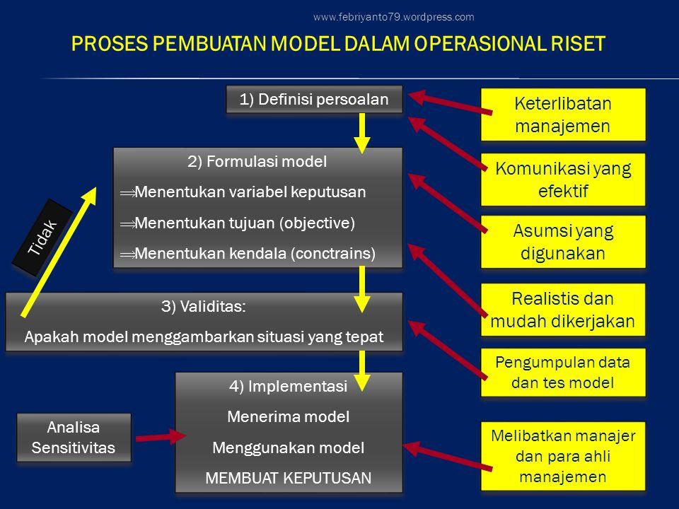 1) Definisi persoalan 2) Formulasi model  Menentukan variabel keputusan  Menentukan tujuan (objective)  Menentukan kendala (conctrains) 2) Formulasi model  Menentukan variabel keputusan  Menentukan tujuan (objective)  Menentukan kendala (conctrains) 3) Validitas: Apakah model menggambarkan situasi yang tepat 3) Validitas: Apakah model menggambarkan situasi yang tepat 4) Implementasi Menerima model Menggunakan model MEMBUAT KEPUTUSAN 4) Implementasi Menerima model Menggunakan model MEMBUAT KEPUTUSAN PROSES PEMBUATAN MODEL DALAM OPERASIONAL RISET Tidak Analisa Sensitivitas Keterlibatan manajemen Komunikasi yang efektif Asumsi yang digunakan Realistis dan mudah dikerjakan Pengumpulan data dan tes model Melibatkan manajer dan para ahli manajemen www.febriyanto79.wordpress.com