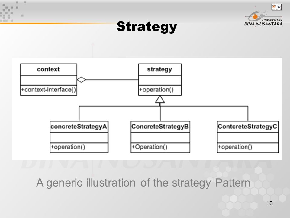 16 A generic illustration of the strategy Pattern Strategy