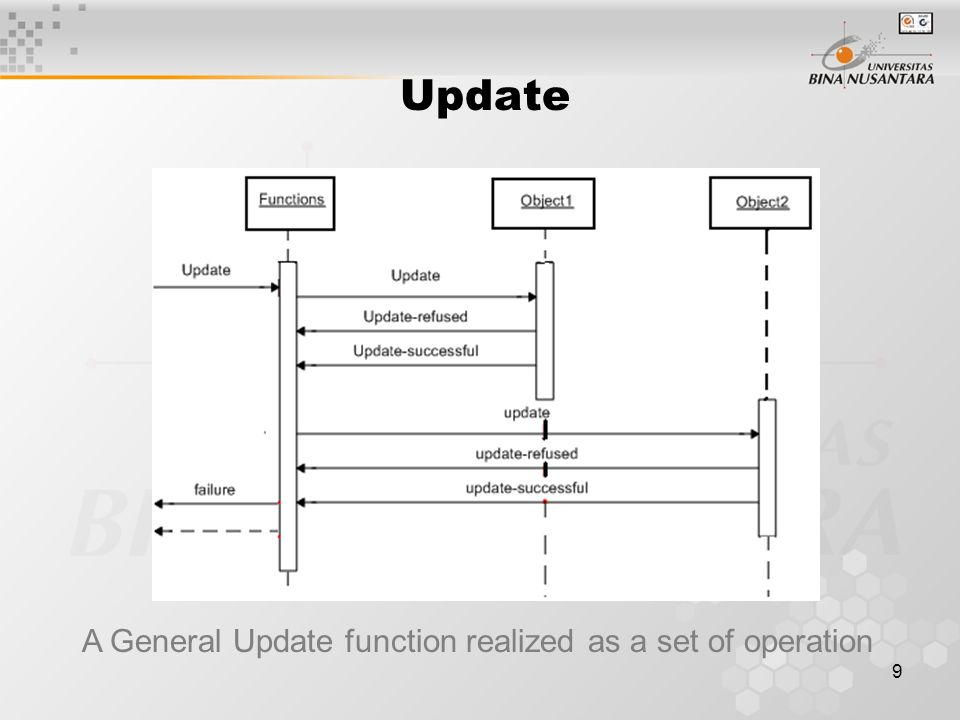 9 A General Update function realized as a set of operation Update
