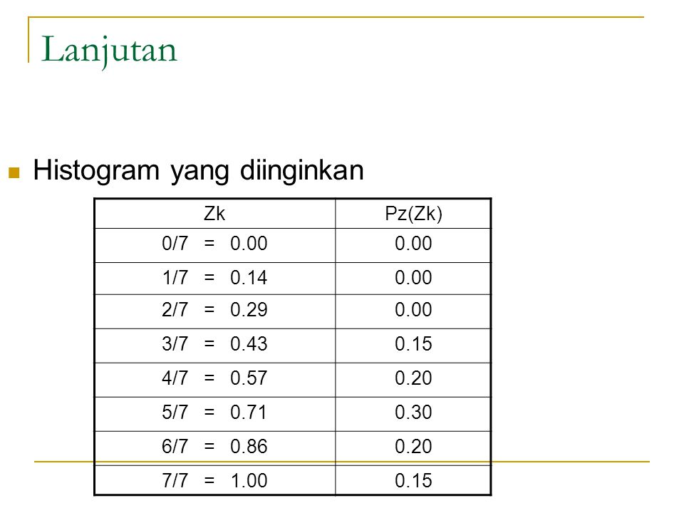 Lanjutan Histogram yang diinginkan ZkPz(Zk) 0/7 = 0.000.00 1/7 = 0.140.00 2/7 = 0.290.00 3/7 = 0.430.15 4/7 = 0.570.20 5/7 = 0.710.30 6/7 = 0.860.20 7