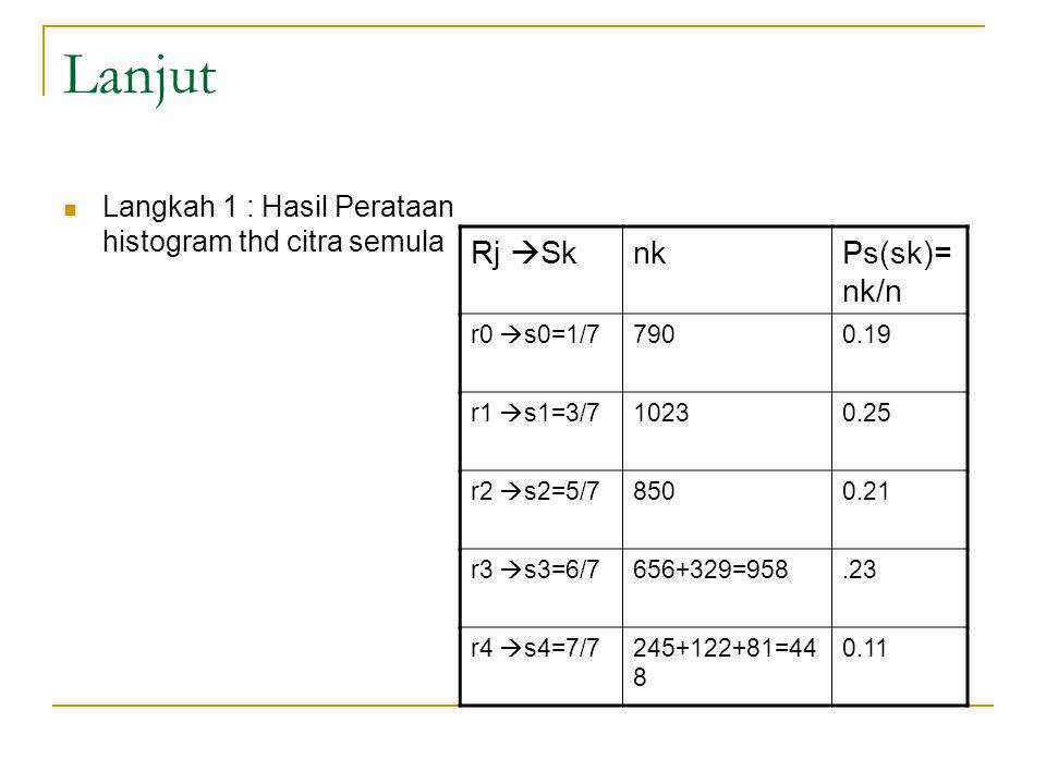 Lanjut Langkah 1 : Hasil Perataan histogram thd citra semula Rj  SknkPs(sk)= nk/n r0  s0=1/77900.19 r1  s1=3/710230.25 r2  s2=5/78500.21 r3  s3=6