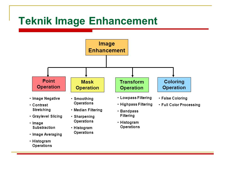 Teknik Image Enhancement Image Enhancement Point Operation Mask Operation Transform Operation Coloring Operation Image Negative Contrast Stretching Gr