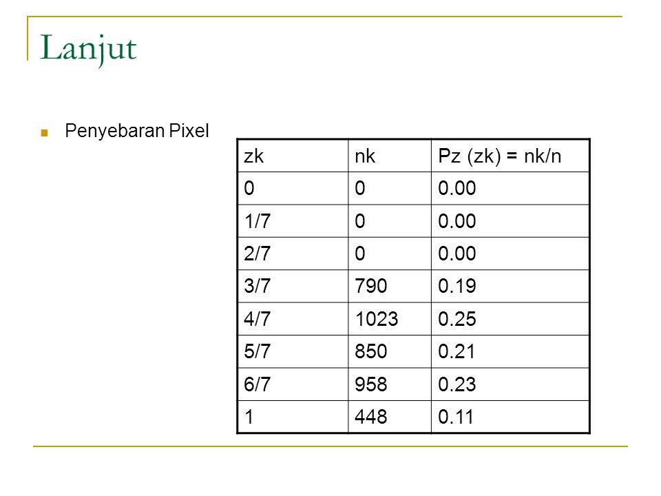 Lanjut Penyebaran Pixel zknkPz (zk) = nk/n 000.00 1/700.00 2/700.00 3/77900.19 4/710230.25 5/78500.21 6/79580.23 14480.11