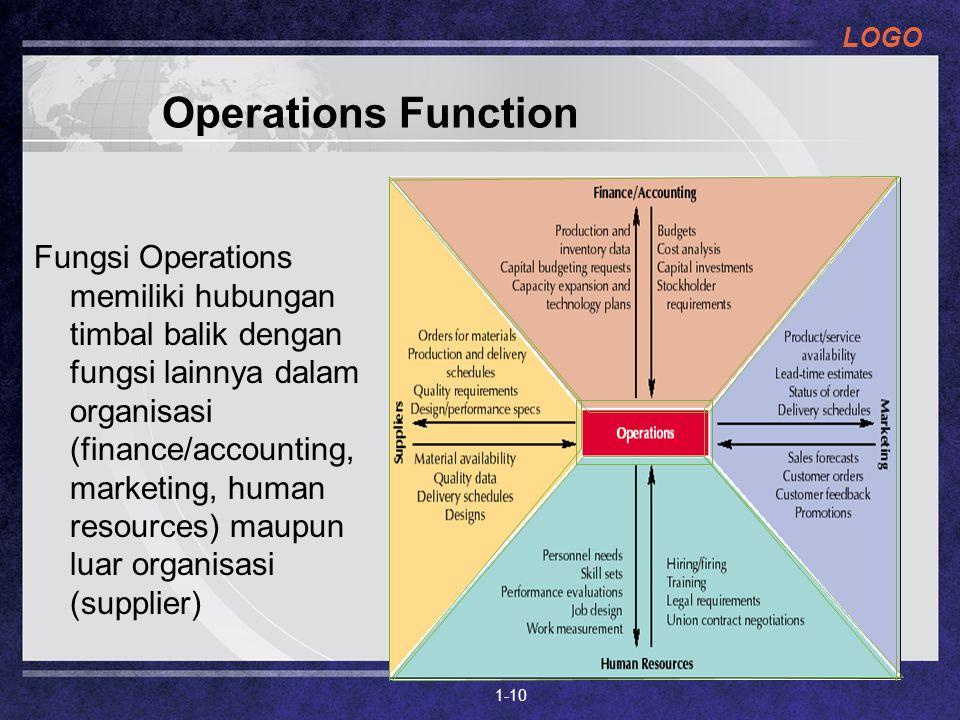 LOGO Operations Function Fungsi Operations memiliki hubungan timbal balik dengan fungsi lainnya dalam organisasi (finance/accounting, marketing, human