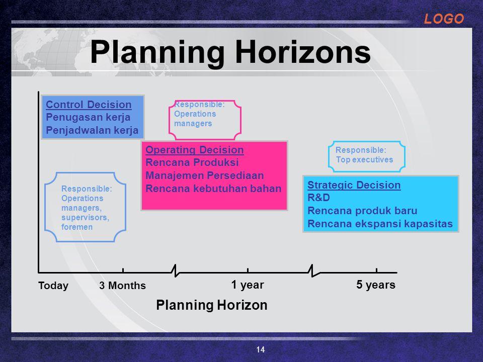 LOGO Planning Horizons Today3 Months 1 year5 years Planning Horizon Control Decision Penugasan kerja Penjadwalan kerja Operating Decision Rencana Prod